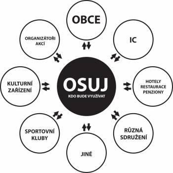 Otevřený systém událostí Jesenicka